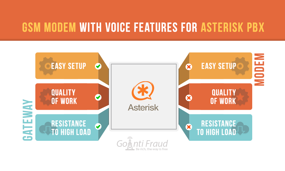 GSM Modem with Voice Features for Asterisk PBX