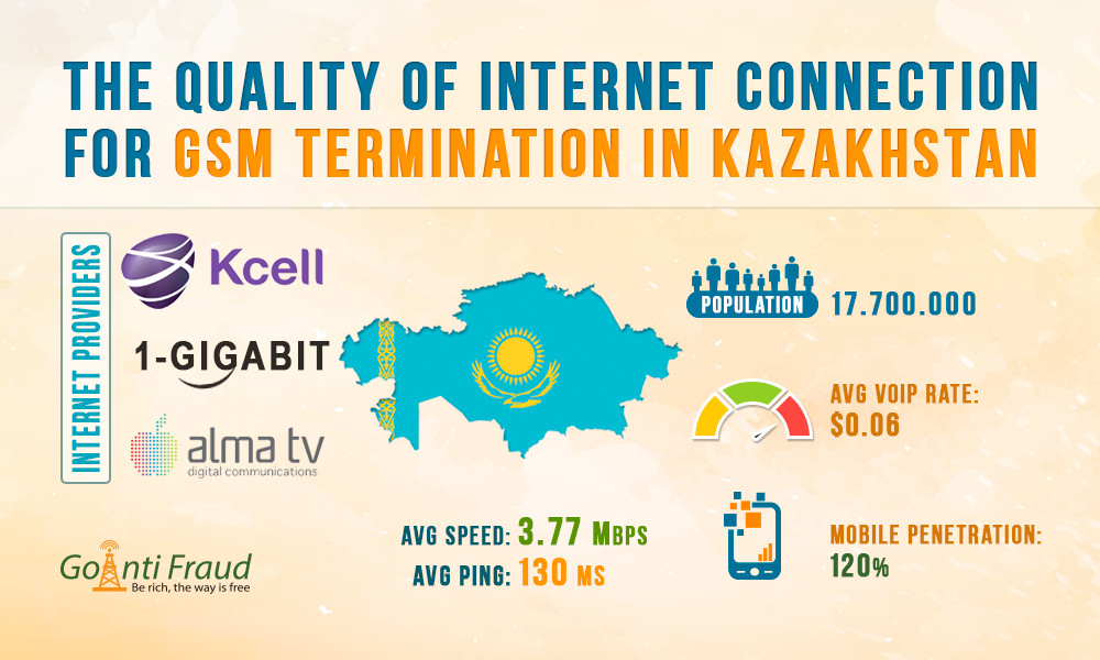Kazakhstan: The Quality of Internet Connection for GSM Termination
