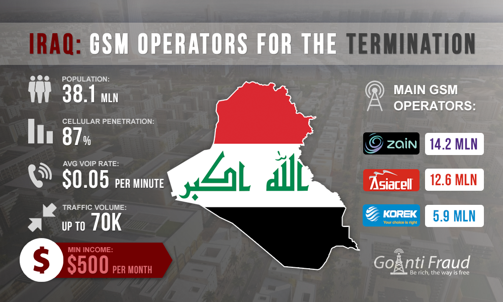 Iraq: GSM-operators for the Termination
