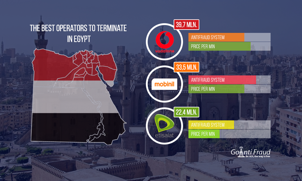 Which is the best operator for VoIP termination in Egypt