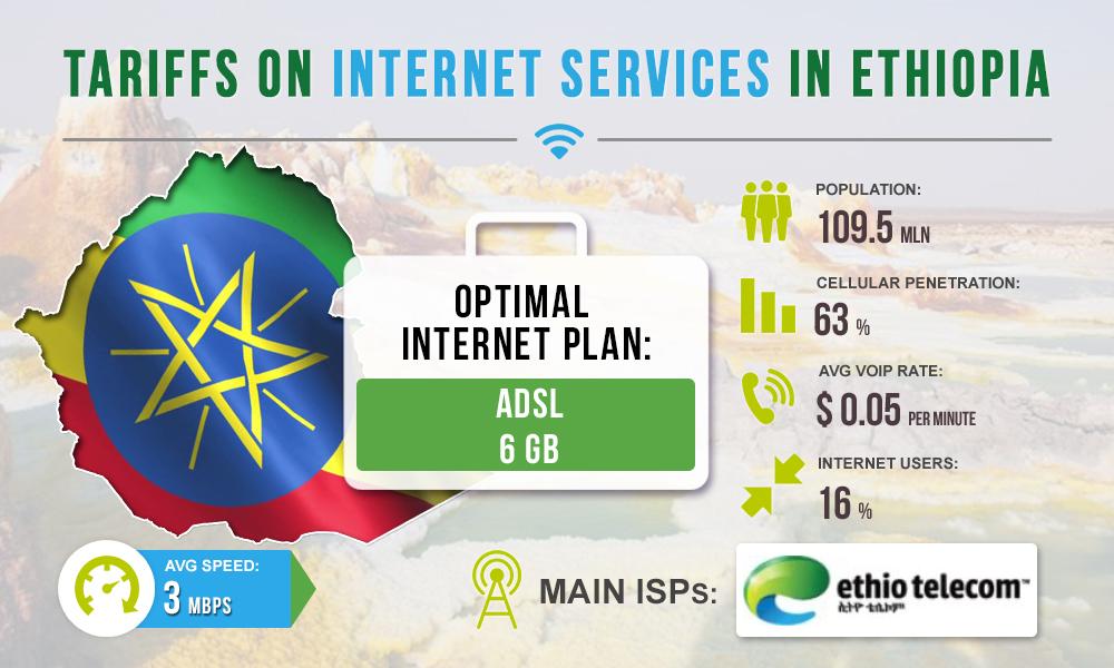 Tariffs for Internet services in Ethiopia